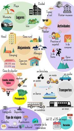 Viajes: lugares, alojamiento, transportes, actividades....