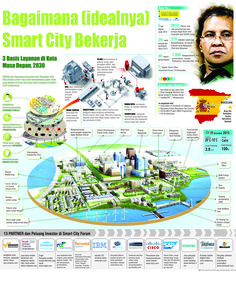 "Konsep ""smart city"" Kota Makassar"