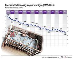 Húsz százalékkal csökkent a csecsemőhalandóság | Családinet.hu