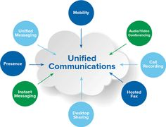 Unified Communications as a Service Market Size, Share, Trends, Applications, Key Players and Global Industry Forecast - Reuters Interactive Dashboard, It Management, Unified Communications, Forms Of Communication, Instant Messaging, Online Journal, Financial News, Cloud Based, New Technology