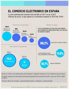 El comercio electrónico en España #infografia