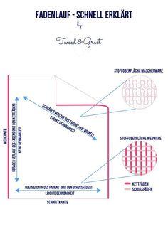 Was ist der Fadenlauf? Fadenlauf erklärt - Tweed & Greet