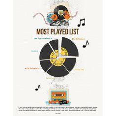 Most Played List - Scrapbook.com