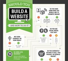 To Build or Not To Build A Website [INFOGRAPHIC]