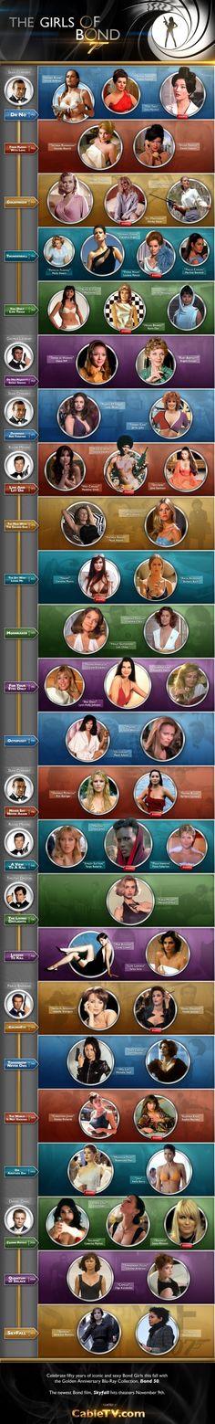 Infografic - all Bond Girls