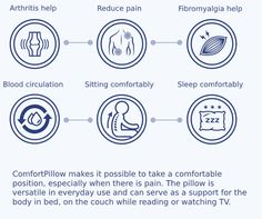 ComfortPillow has been designed for people who sleep on their side, people with back pain and for everyone who wants to lie down healthily and gently. It supports the head, neck, stomach, hips and knees. ComfortPillow allows you to take a comfortable position, especially when you are in pain. Arthritis, Most Comfortable Pillow, Back Pain, Take That, Positivity, Christmas Kitchen, People, Kitchen Decor, Sport