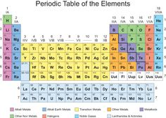 Printable Periodic Table of Elements | Kiddo Shelter