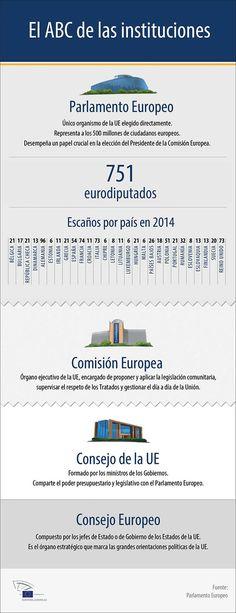 El ABC de las instituciones de la UE
