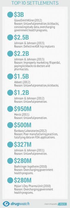 Top 10 Big Pharma Payouts -- http://www.drugwatch.com/2013/12/06/big-pharma-settlements/