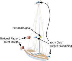 Mercruiser Trim Solenoid Wiring Diagram  Yahoo Image Search Results | Boat | Pinterest