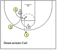 Motion Offense Drill, down-screen and curl cut - Coach's Clipboard #Basketball Coaching