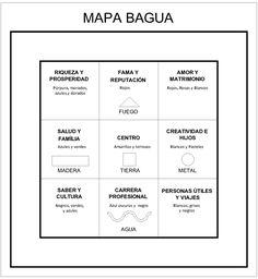 El mapa bagua es una de las herramientas más útiles para trabajar con el Feng Shui. El mapa bagua nos enseña cómo introducir cambios positivos en la vida a través del diseño y la estructuración de …