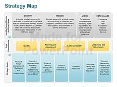 Strategic Plan Report Template New Strategy Map Editable Powerpoint Template Business Plan Software, Free Business Plan, Business Plan Template Free, Writing A Business Plan, Business Planning, Strategy Business, Business Coaching, Report Template, Life Coaching