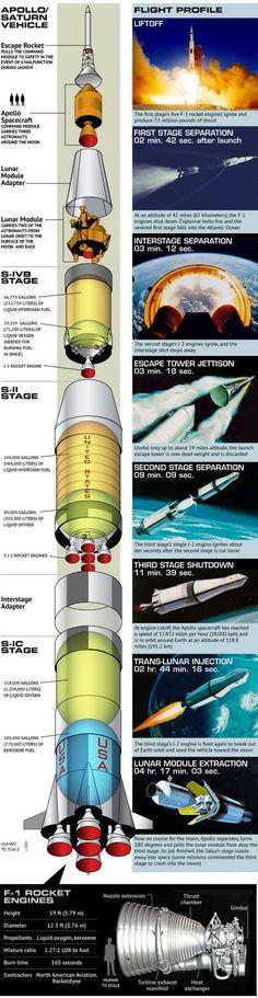 Apollo Saturn Launch Vehicle