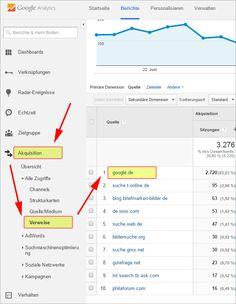 Wie viele Besucher kommen über die Google Bildersuche?