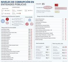 Universidades de Córdoba y Los Llanos tienen el mayor riesgo de corrupción