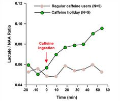 for a better workout, lower your caffeine tolerance...then use it