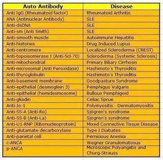 Auto-Antibody to disease Chart