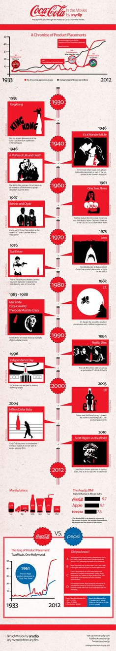 This infographic shows that Coca-cola has been present in blockbuster movies for quite a long time. In fact, as the budgets for movies have grown, so have the frequency of it's presence in Hollywood. Going all the way back to King Kong, Coca-cola has been king of the product placement game, beating out Apple and Toyota in influence over the movie industry.