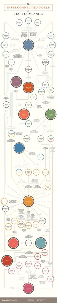 """startup infographic & chart The """"tech world"""" is really more of a """"tech family."""" Between digital gian. Infographic Description The """"tech world"""" is really Information Graphics, Information Design, Plus Market, Big Data, Le Web, Data Visualization, Marketing Digital, Microsoft, Tech Companies"""