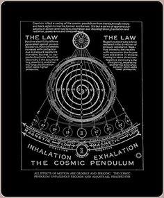 Walter Russell The Cosmic Pendulum Circa 1926 Creation Theory Creation Theory, E Mc2, Art Prints For Sale, Sacred Geometry, Geometry Art, Geometry Tattoo, Positivity, Alchemy, Physics