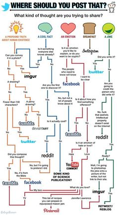 Where should you post that? #facebook #twitter #instagram #imgur #tumblr #deviantart #reddit #pinterest