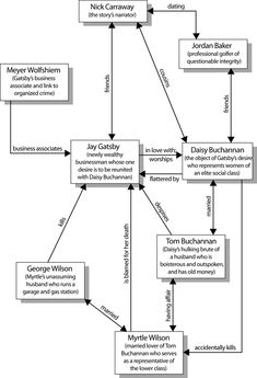 The Great Gatsby   Character map from Cliffs Notes for F. Scott Fitzgerald's classic.