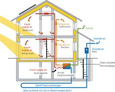 A Passive House project maximizes the energy efficiency of the basic building components inherent in all buildings; roof, walls, windows, floors and the utility systems: electrical, plumbing & mechanical. By minimizing a building's energy losses, the mechanical system is not called to replenish the losses nearly as frequently, saving resources, operational costs and global warming related pollution.