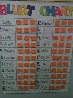 Blurt Chart: students have three happy faces next to their name and each time they blurt out they take off one of the happy faces. used with a different reward system this could be a good class management strategy. By the way, this is working great with my second graders!