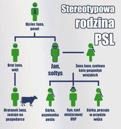 """Infografika """"Stereotypowa rodzina PSL"""" przeżywa drugą młodość dzięki aferze taśmowej:)"""