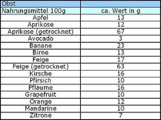 Kohlenhydrate Tabelle Obst