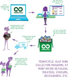 Terracycle will take your traditionally non-recyclable waste, turn it into new products and materials, then donate money per unit of waste to a charity of your choice!