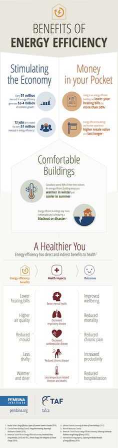 Infographic the many benefits of energy efficient buildings and homes #HomeEnergyEfficiency