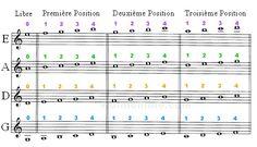la première et la troisième position au violon sont les deux positions les plus importantes à savoir jouer. Explications, images et position des doigts.