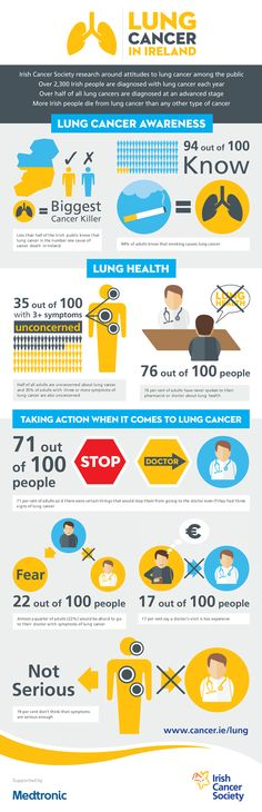The signs and symptoms of lung cancer are: A cough that doesn't go away or a change in a long-term cough Feeling short of breath or wheezing Repeated chest infections that won't go away even after antibiotics Coughing up blood-stained phle Lung Cancer Symptoms, Lung Cancer Awareness, Chest Infection, Signs And Symptoms, Neck Pain, Eat Right, Lunges, Weight Loss, Swallowing Problems