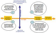 Figure 1. Présentation de la grille d'analyse