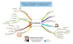 How to Plan Mind Maps, Cover Band, Clinical Psychologist, How To Influence People, Leadership, Communication, Competition, Finance, How To Plan