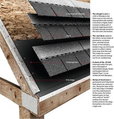 repair ideas The common denominator in all roofing is that several layers work together as a system. Understanding how this system works can help you talk knowledgeably with a contractor, or help you make buyin.