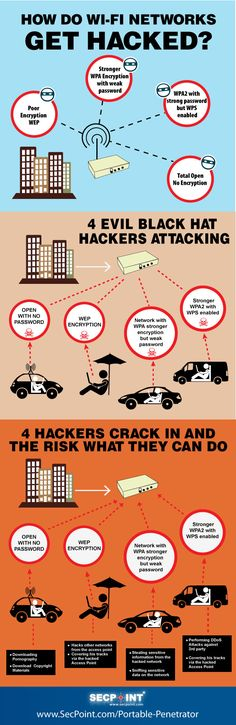 WiFi hacks are more common that you might think. Networks with poor encryption or password are susceptible to hack attacks. This infographic from SecPoint suggests how WiFi networks get hacked:Get your infographic featured: submit ➡️ here Internet Safety, Computer Internet, Computer Technology, Computer Programming, Computer Science, Security Technology, Technology Hacks, Data Science, Security Tips