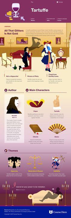 Infographic for Tartuffe
