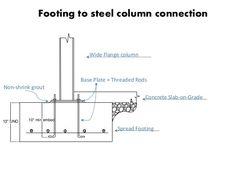Column Base, Steel Columns, Working Drawing, Information Processing, Concrete Slab, Floor Plans, Flooring, Wood Flooring, Floor Plan Drawing
