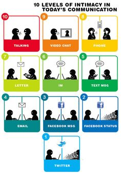 10 Levels of Intimacy in Today's Communication Human communication is often aided and abided by many modern devices. This infographic examines human communication and ranks them from least to most Inbound Marketing, Content Marketing, Online Marketing, Social Media Marketing, Intelligence Collective, Conscience Collective, Blogging, Facebook Status, Facebook 2