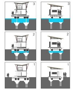 Amphibious Architecture: 12 Flood-Proof Home Designs Floating Architecture, Architecture Design, Casa Bunker, Flood Prevention, Flooded House, Water Flood, Water Modeling, Flood Zone, Floating House