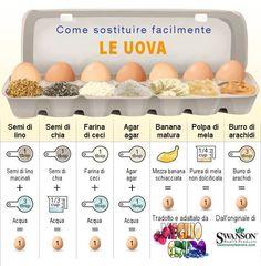 Come sostituire le uova...