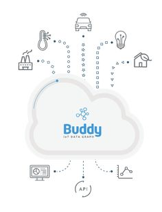 Buddy Platform brings new meaning to old IoT data - http://www.webmarketshop.com/buddy-platform-brings-new-meaning-to-old-iot-data/