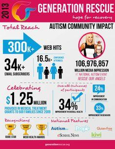 Generation Rescue Autism Community Impact
