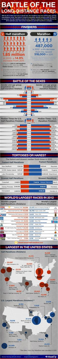 Battle of the Long Distance Races -  Fitness Infographics