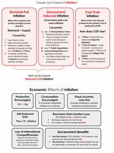 Economics 101 – Page 2 – piigsty Economics A Level, Economics Revision, Teaching Economics, Economics Lessons, Economics Courses, Ias Study Material, Study Notes, Microeconomics Study, Upsc Notes