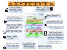 L'approche par compétence   formation 2.0   Scoop.it http://www.educavox.fr/formation/ressources/article/l-approche-par-competences