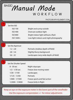 Manual mode workflow cheat sheet